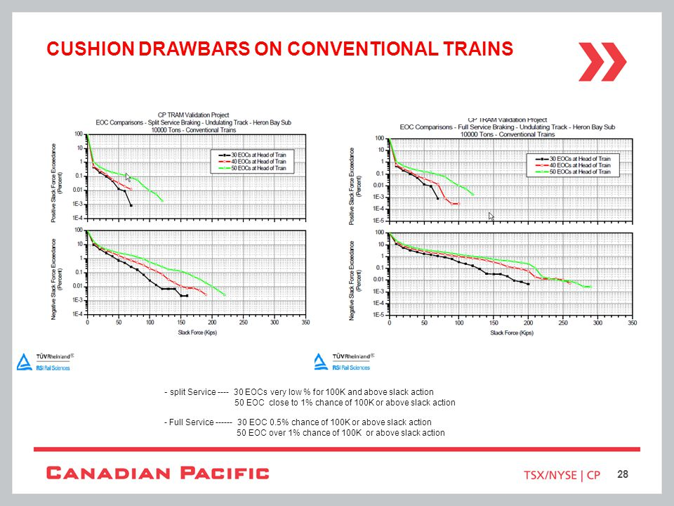 Cushion drawbars on conventional trains