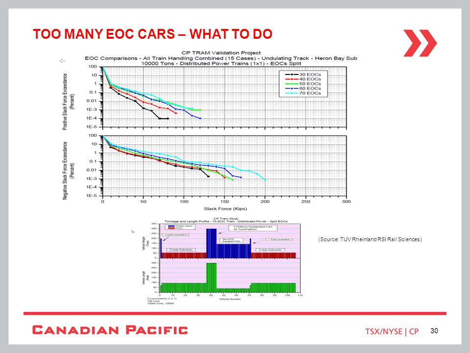 Too many eoc cars – what to do