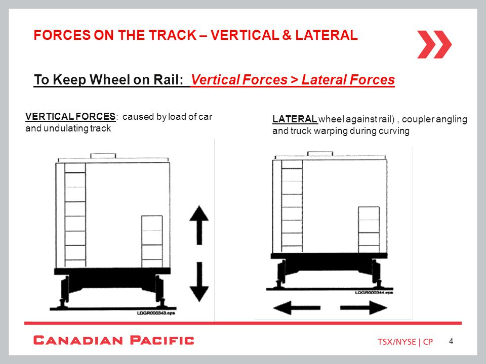 Forces on the Track – Vertical & Lateral