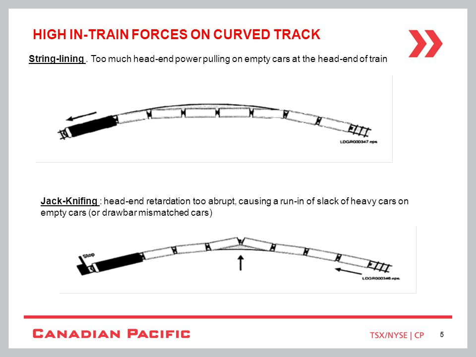 High In-Train Forces on Curved Track
