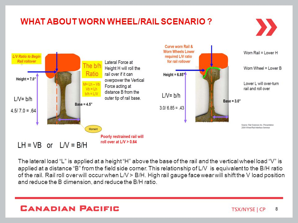 What about worn wheel/rail scenario