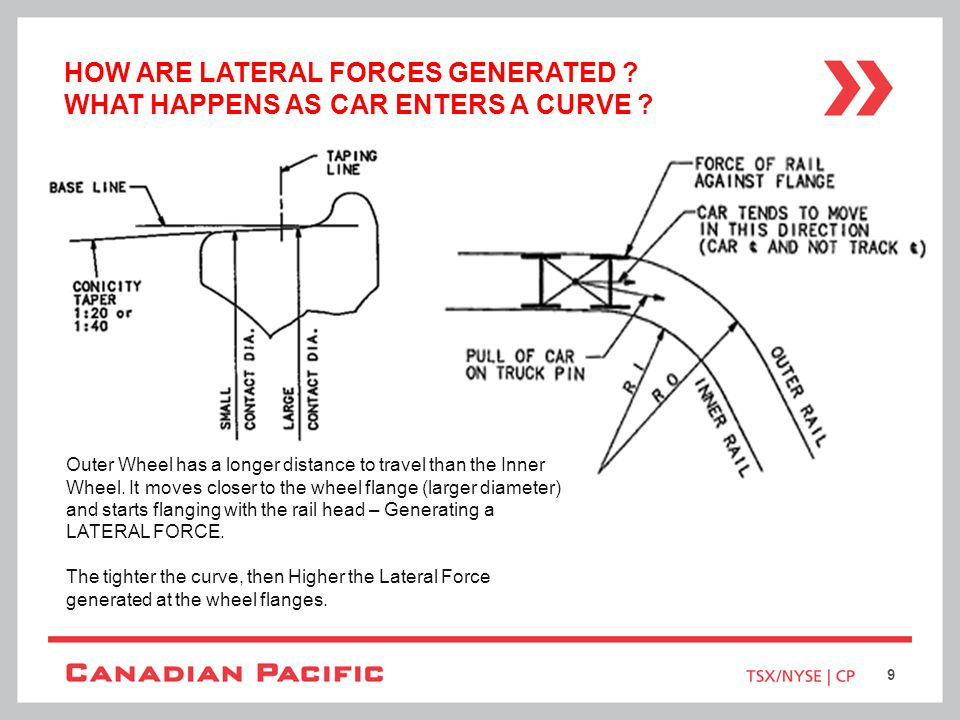 How are Lateral Forces Generated What Happens As Car Enters a Curve