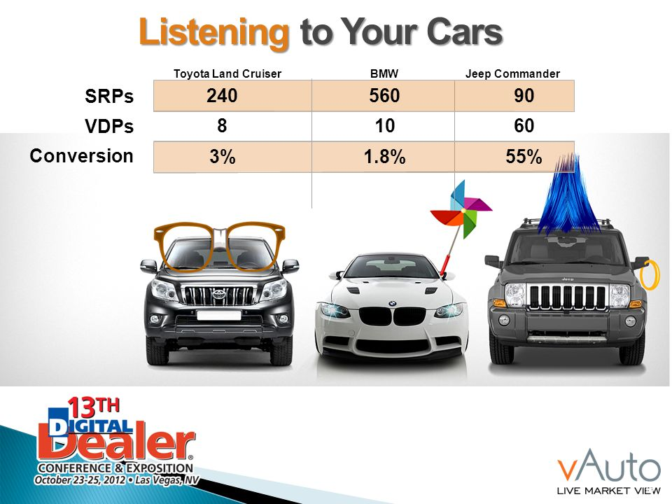 Listening to Your Cars SRPs VDPs Conversion 240 560 90 8 10 60 3% 1.8%