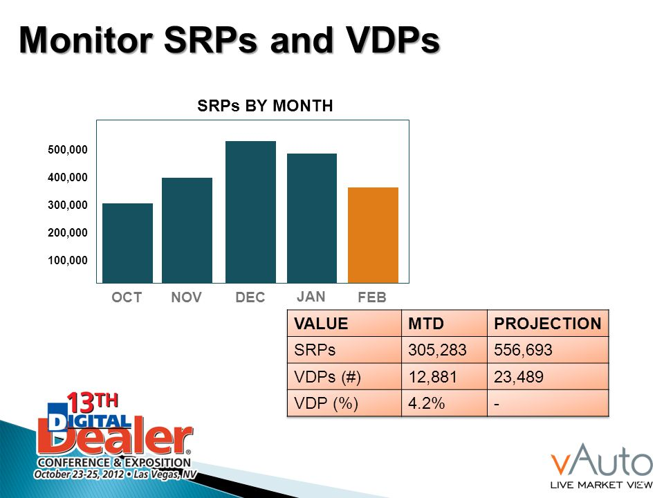 Monitor SRPs and VDPs SRPs BY MONTH VALUE MTD PROJECTION SRPs 305,283