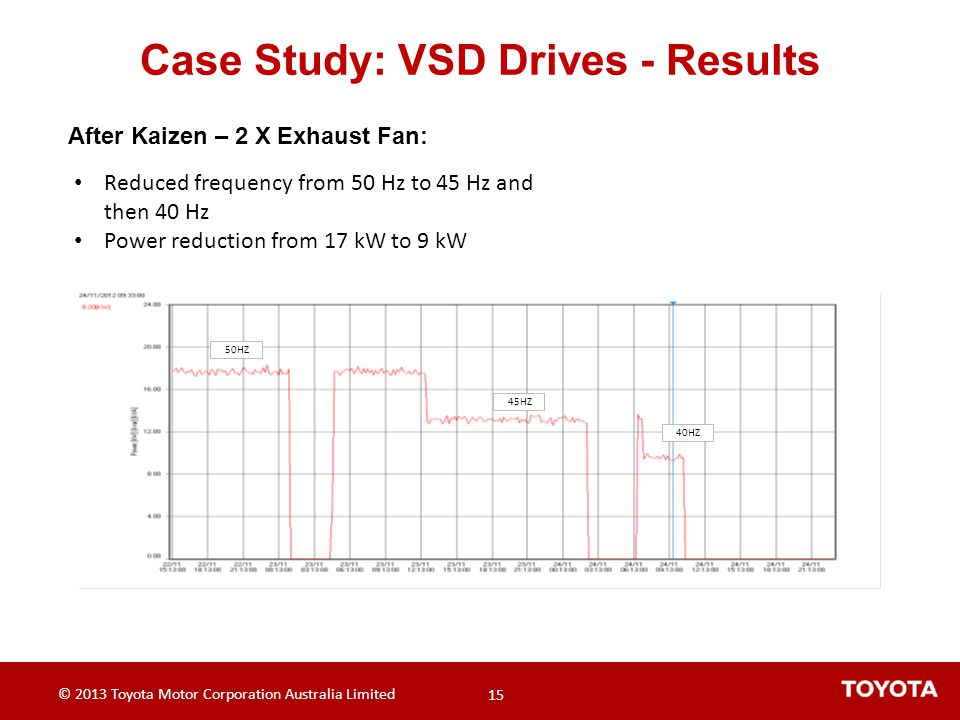 Case Study: VSD Drives - Results