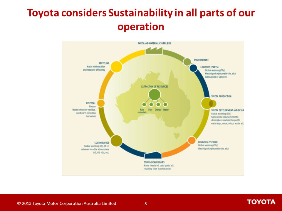 Toyota considers Sustainability in all parts of our operation