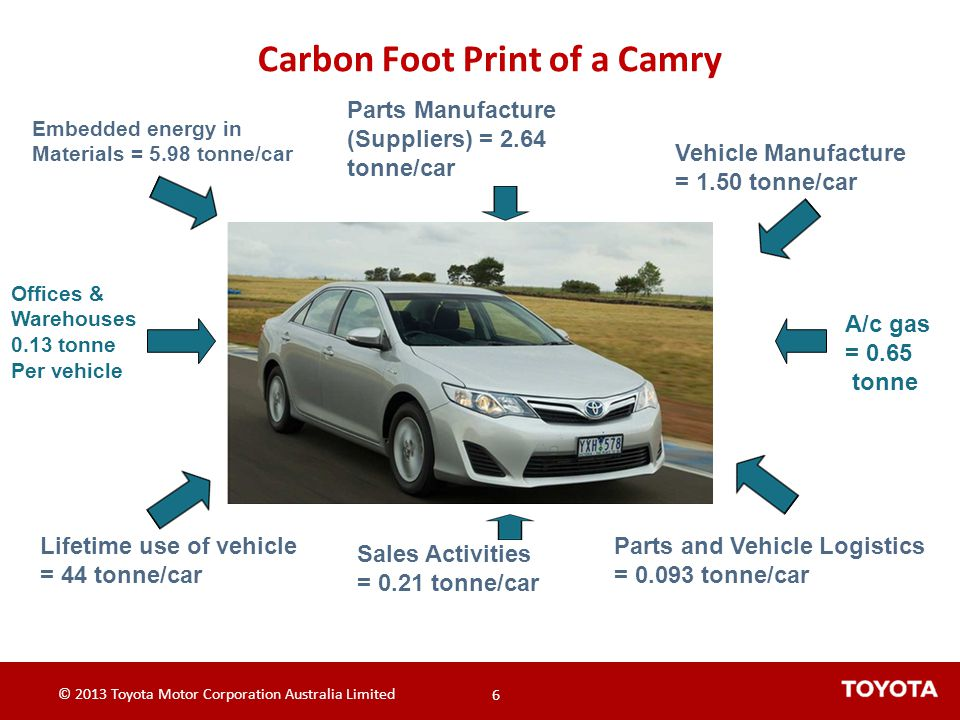 Carbon Foot Print of a Camry