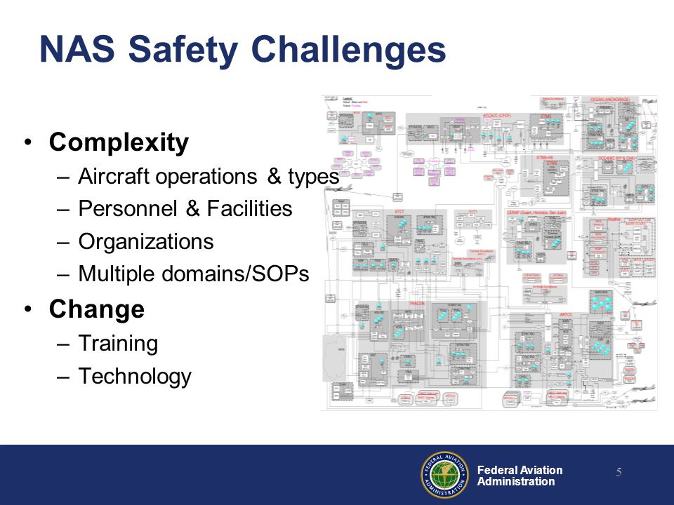 NAS Safety Challenges Complexity Change Aircraft operations & types