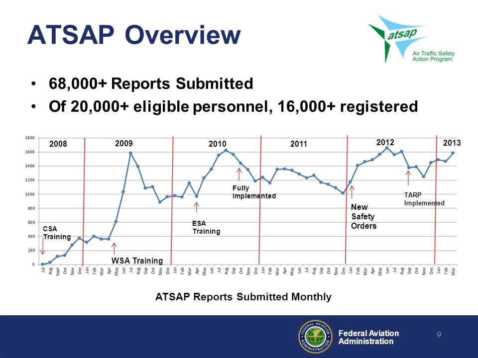 ATSAP Overview 68,000+ Reports Submitted