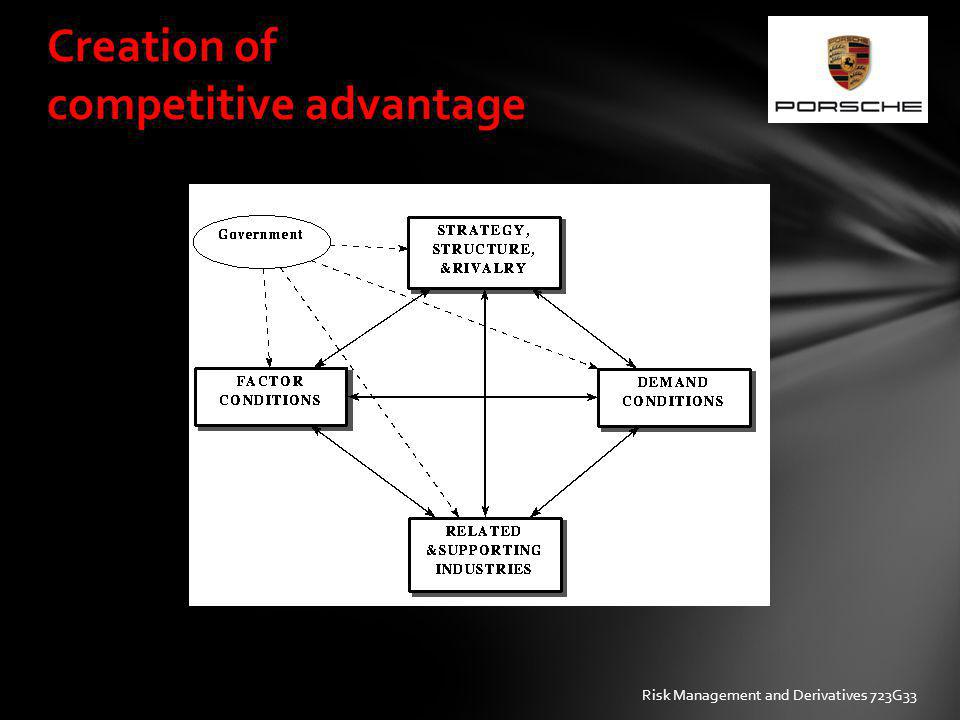 Creation of competitive advantage