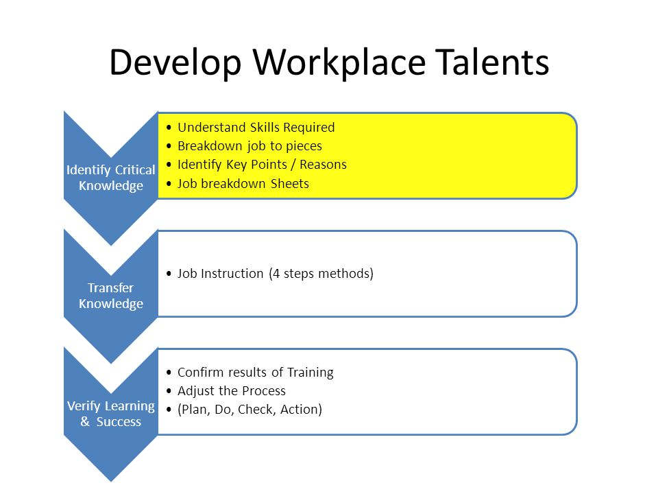Develop Workplace Talents