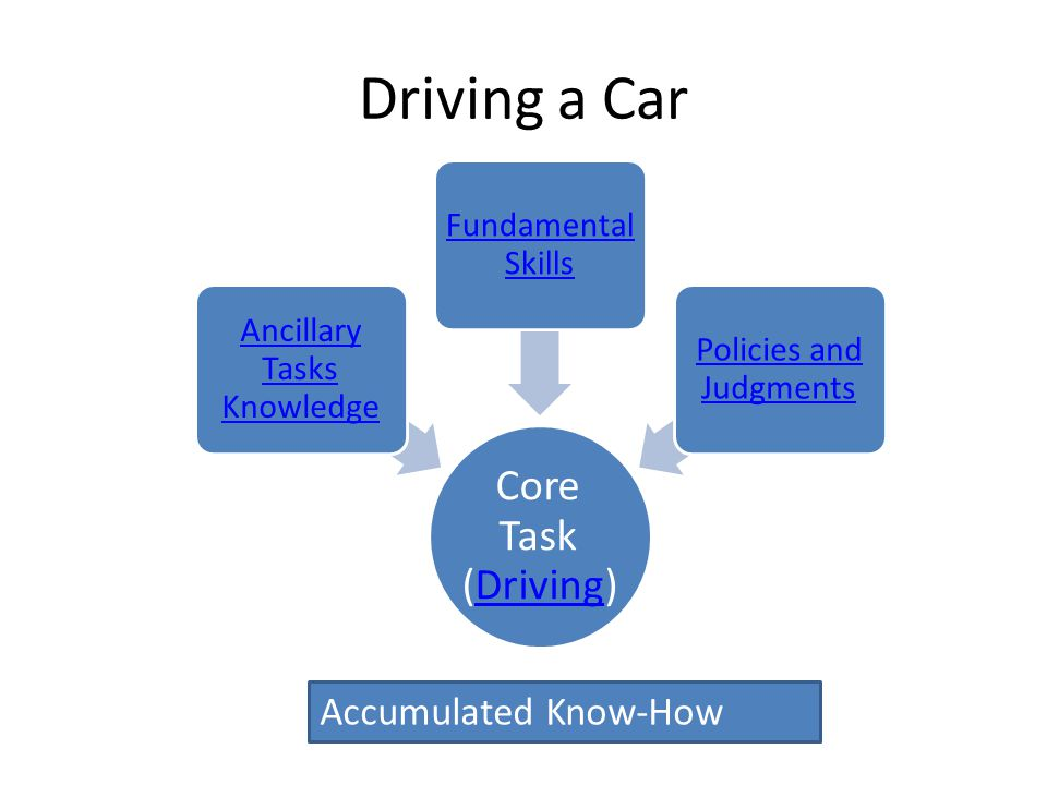 Driving a Car Accumulated Know-How Core Task (Driving)