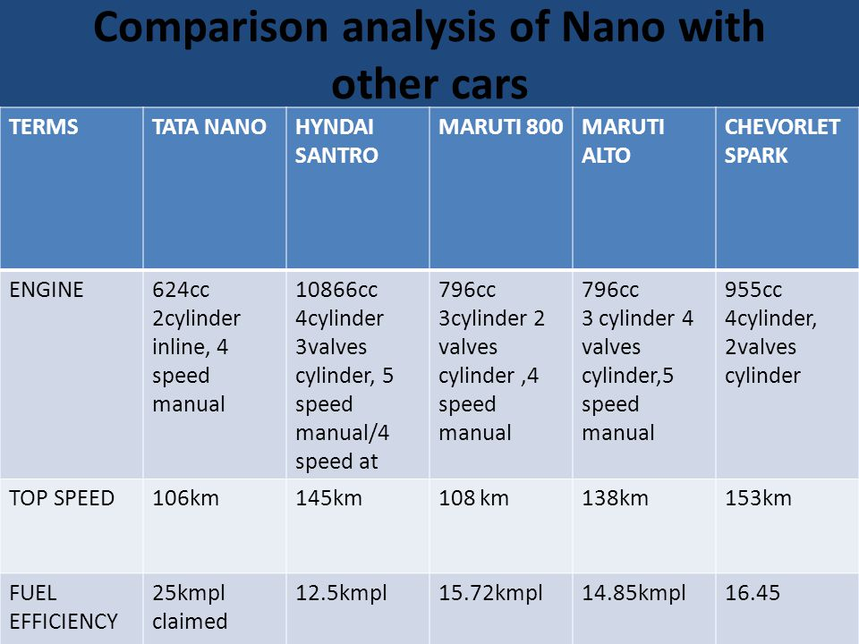 Comparison analysis of Nano with other cars