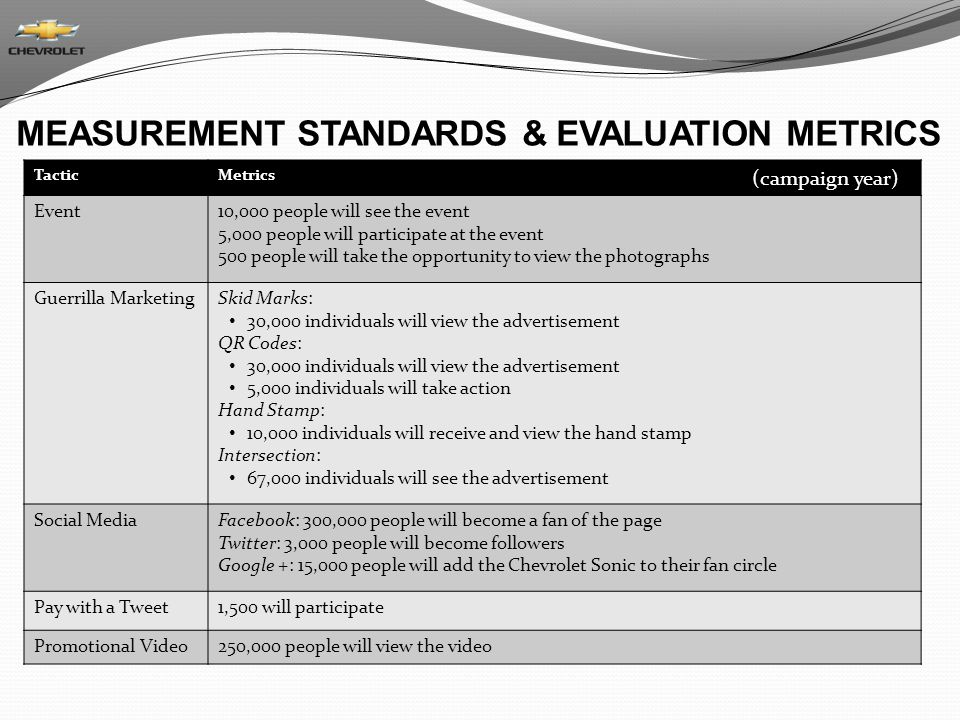MEASUREMENT STANDARDS & EVALUATION METRICS