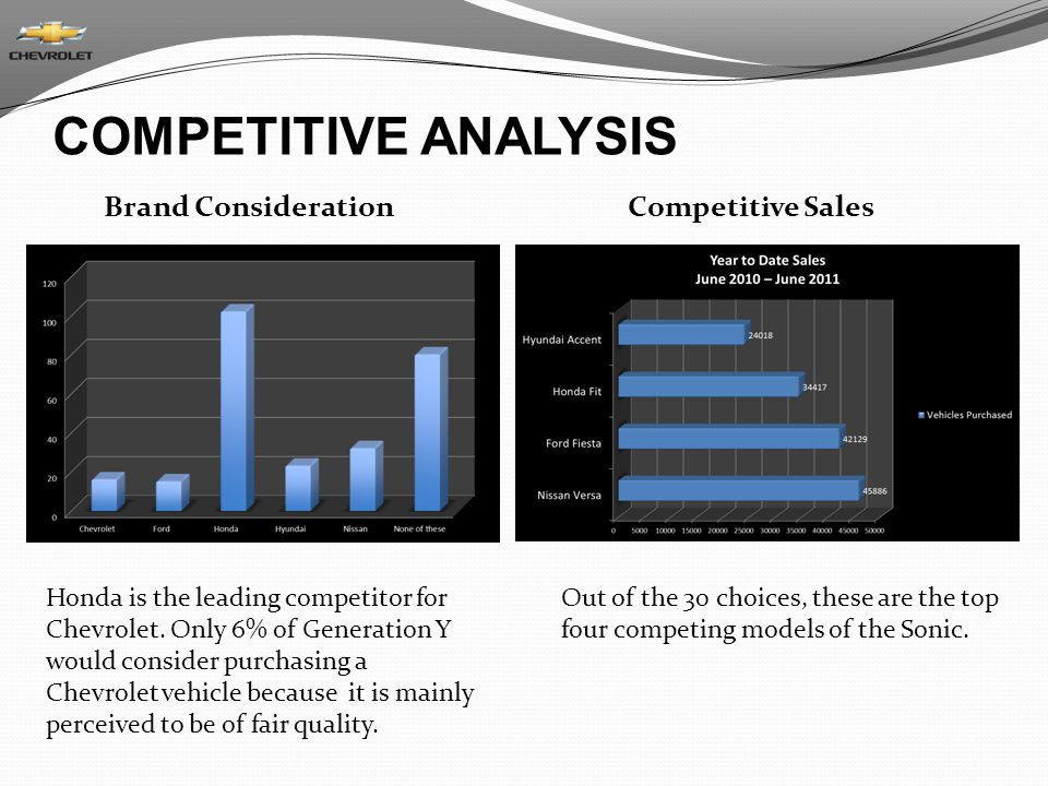 COMPETITIVE ANALYSIS Brand Consideration Competitive Sales