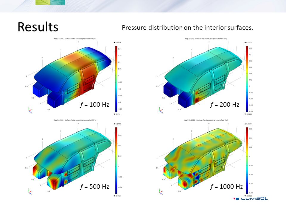 Results Pressure distribution on the interior surfaces. f = 100 Hz