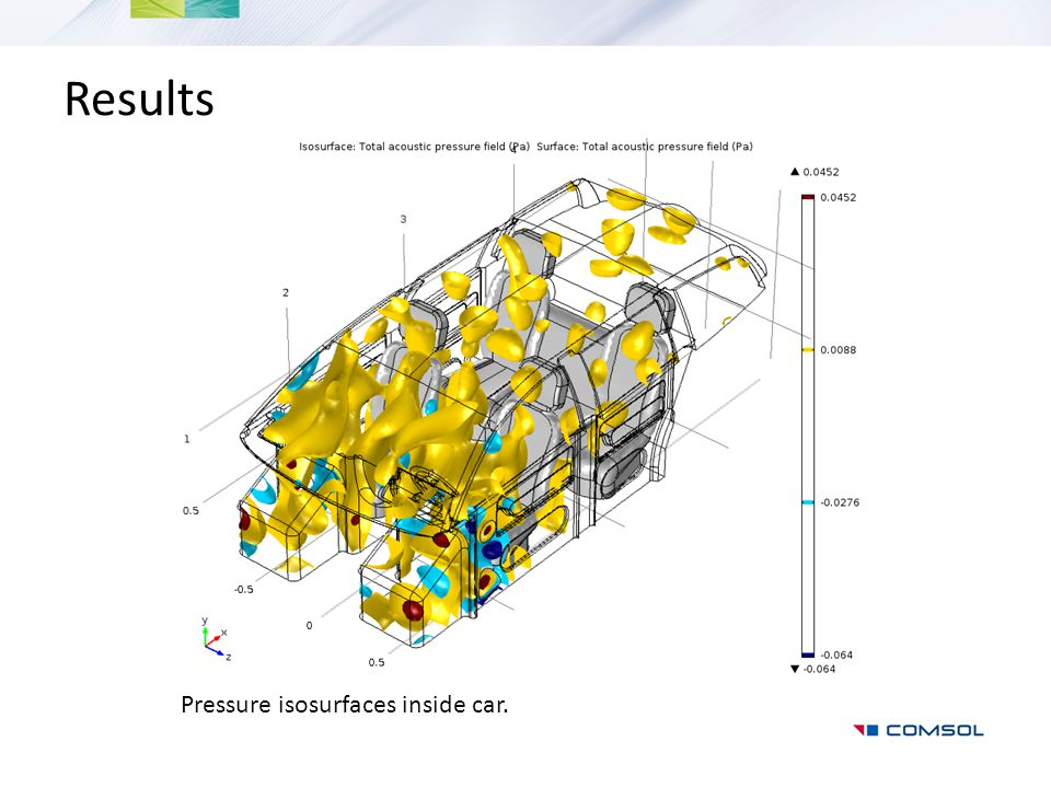 Results Pressure isosurfaces inside car.