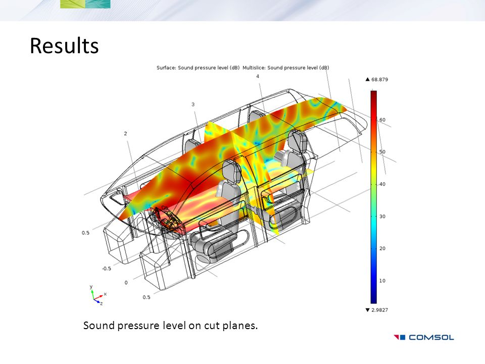 Results Sound pressure level on cut planes.