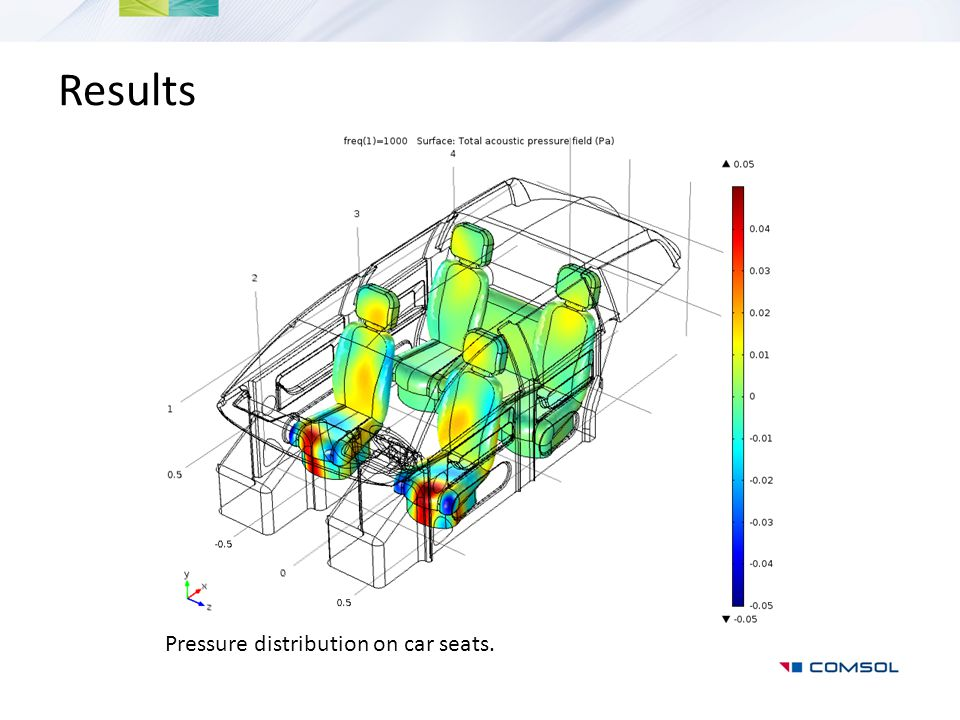Results Pressure distribution on car seats.