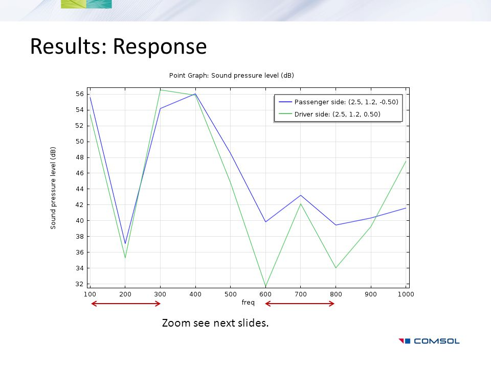 Results: Response Zoom see next slides.