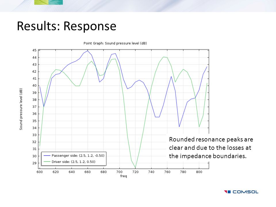 Results: Response Rounded resonance peaks are clear and due to the losses at the impedance boundaries.