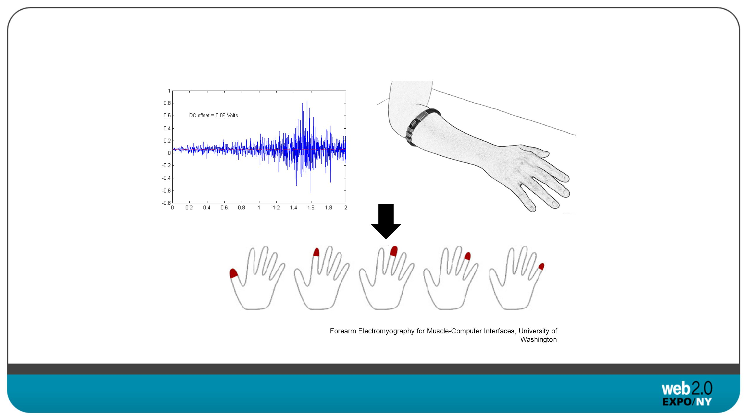 Forearm Electromyography for Muscle-Computer Interfaces, University of Washington