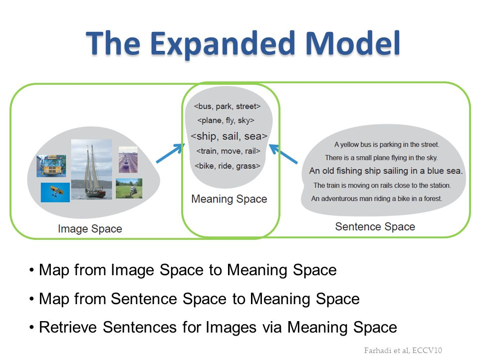 The Expanded Model Map from Image Space to Meaning Space
