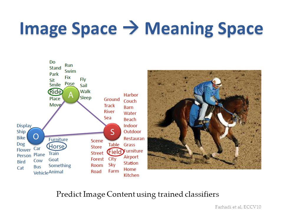 Image Space  Meaning Space