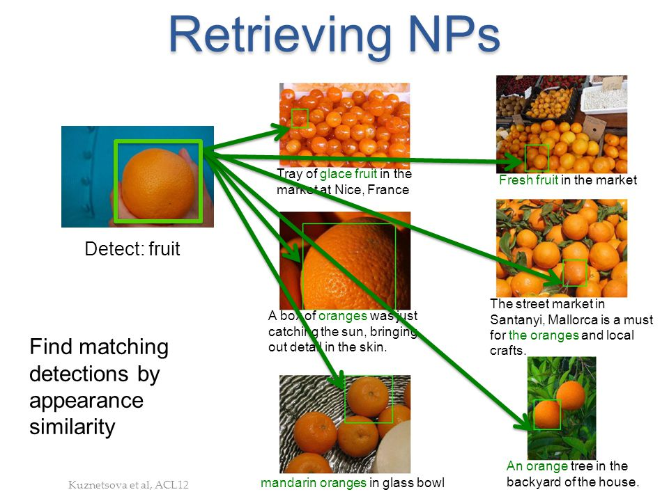 Retrieving NPs Find matching detections by appearance similarity