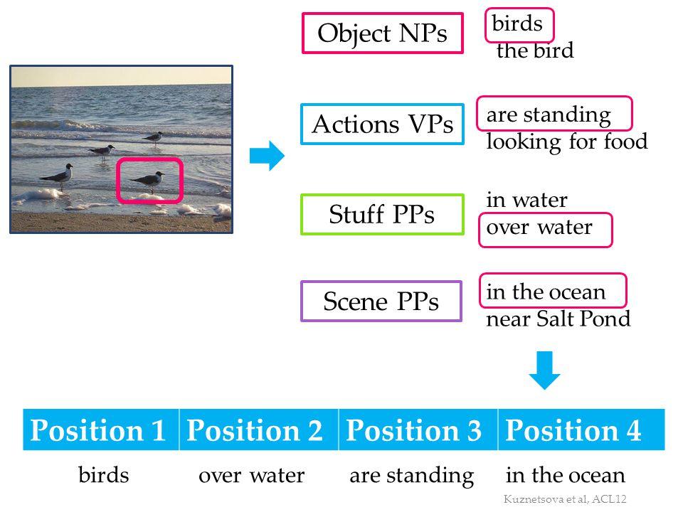 Position 1 Position 2 Position 3 Position 4 Object NPs Actions VPs