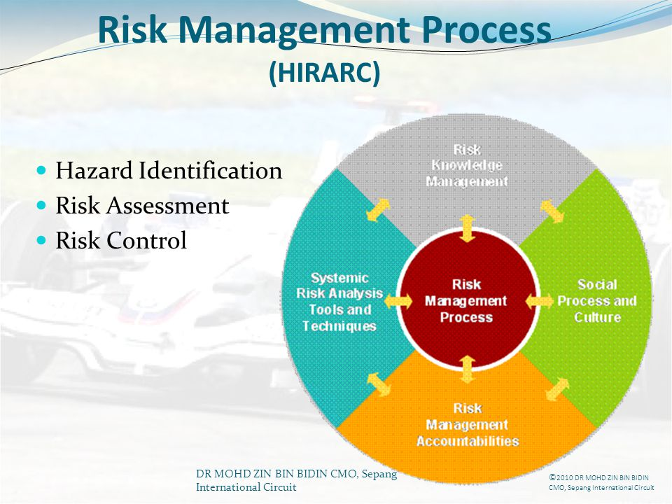 Risk Management Process (HIRARC)
