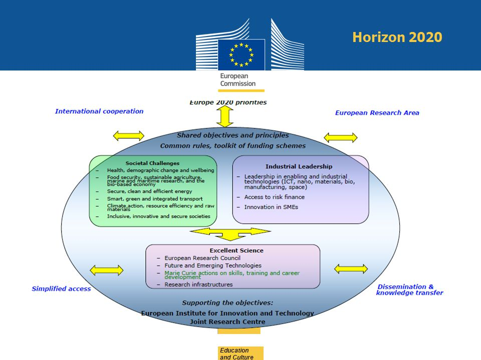 Horizon 2020 Education and Culture