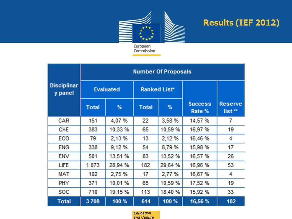 Results (IEF 2012) Education and Culture