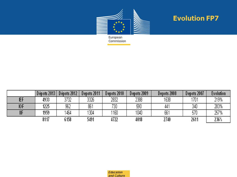 Evolution FP7 Education and Culture