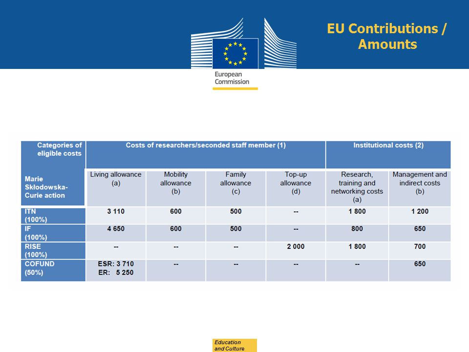 EU Contributions / Amounts