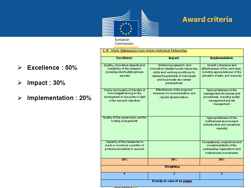 Award criteria Excellence : 50% Impact : 30% Implementation : 20%