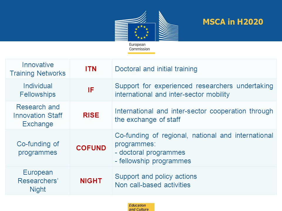 MSCA in H2020 Innovative Training Networks ITN