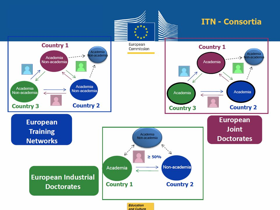 ITN - Consortia Education and Culture