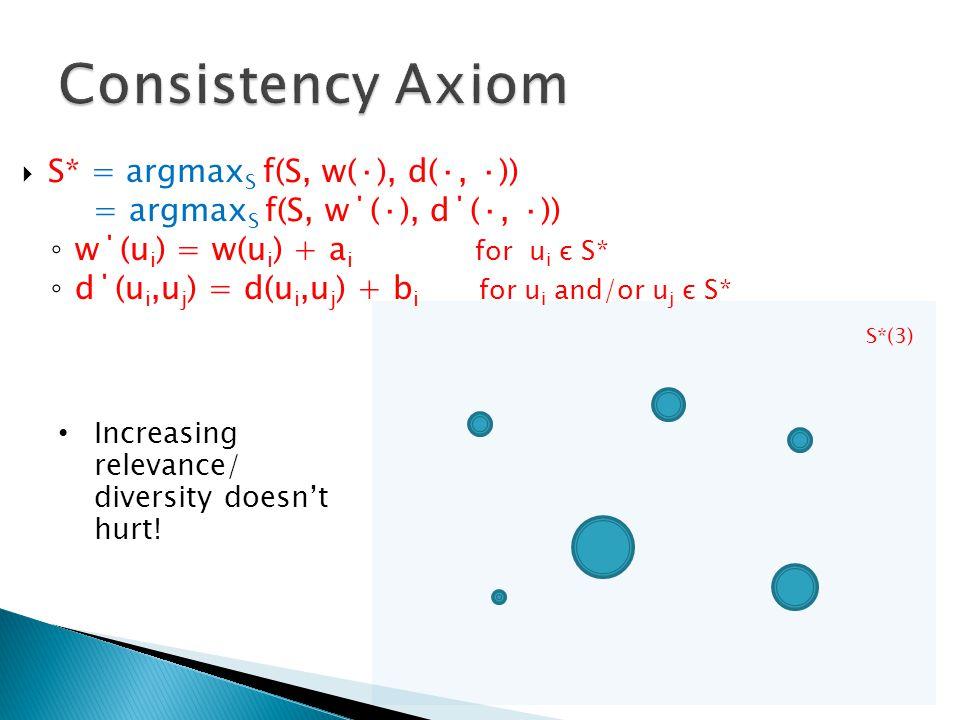 Consistency Axiom S* = argmaxS f(S, w(·), d(·, ·))