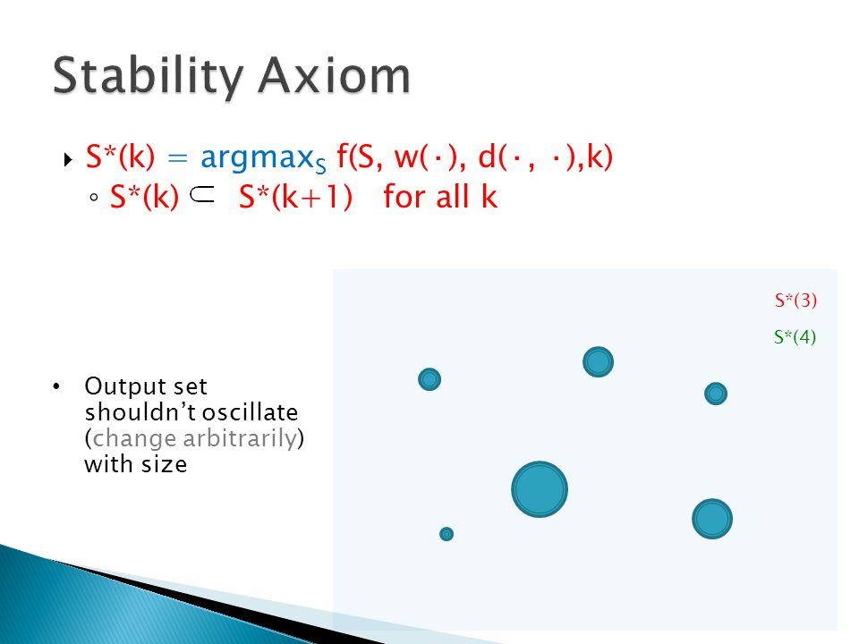 Stability Axiom S*(k) = argmaxS f(S, w(·), d(·, ·),k)