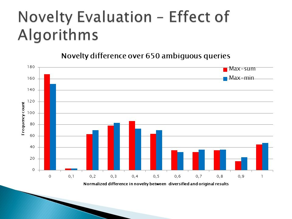Novelty Evaluation – Effect of Algorithms