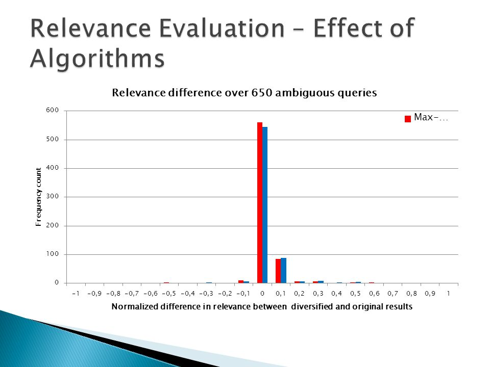 Relevance Evaluation – Effect of Algorithms
