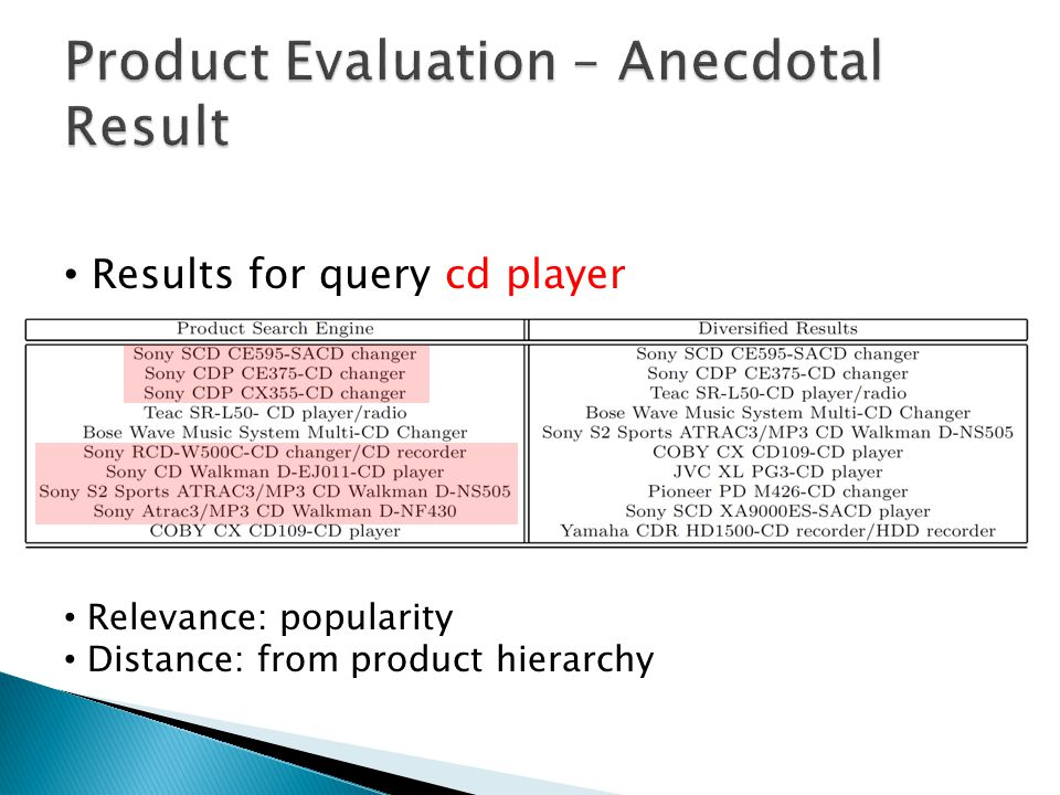 Product Evaluation – Anecdotal Result