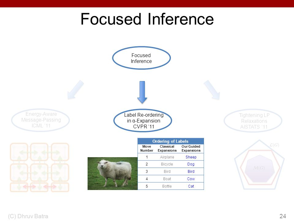 Focused Inference (C) Dhruv Batra Focused Inference