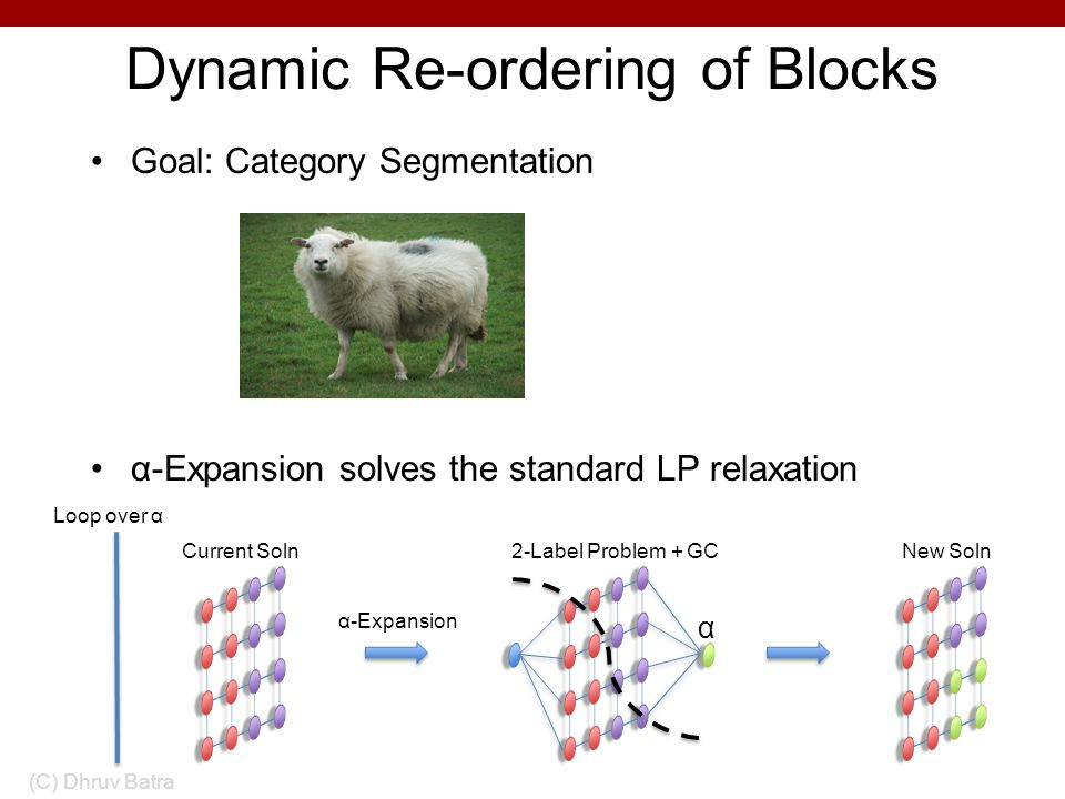 Dynamic Re-ordering of Blocks