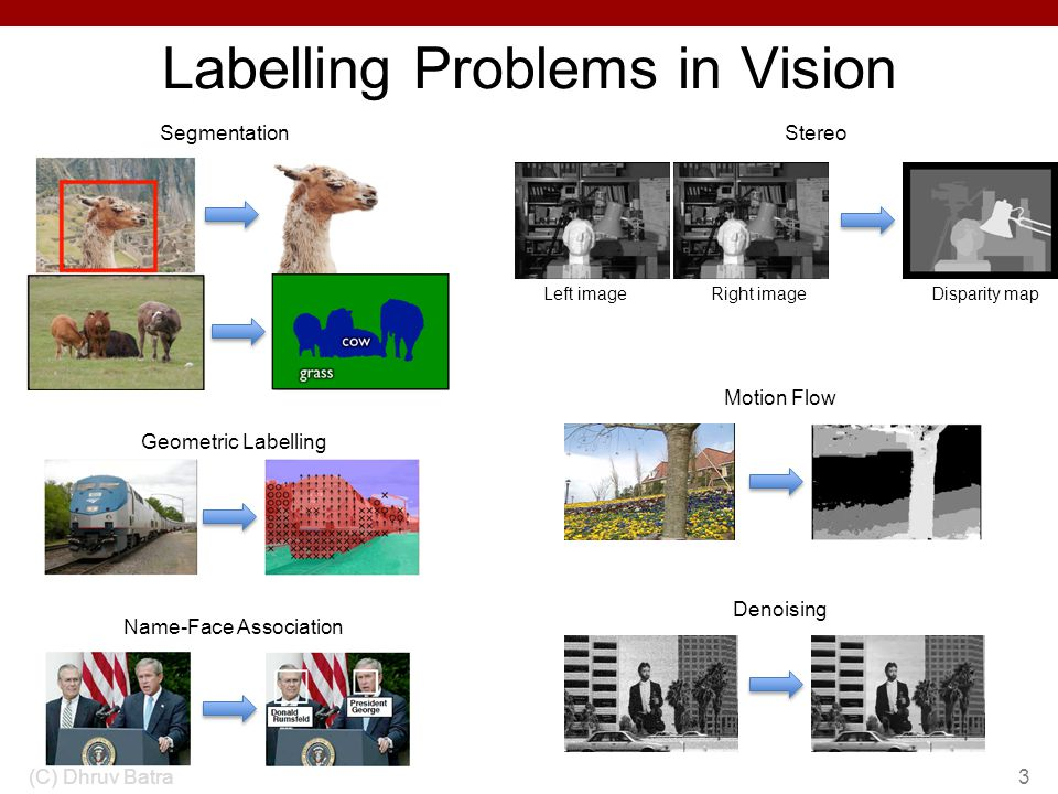 Labelling Problems in Vision