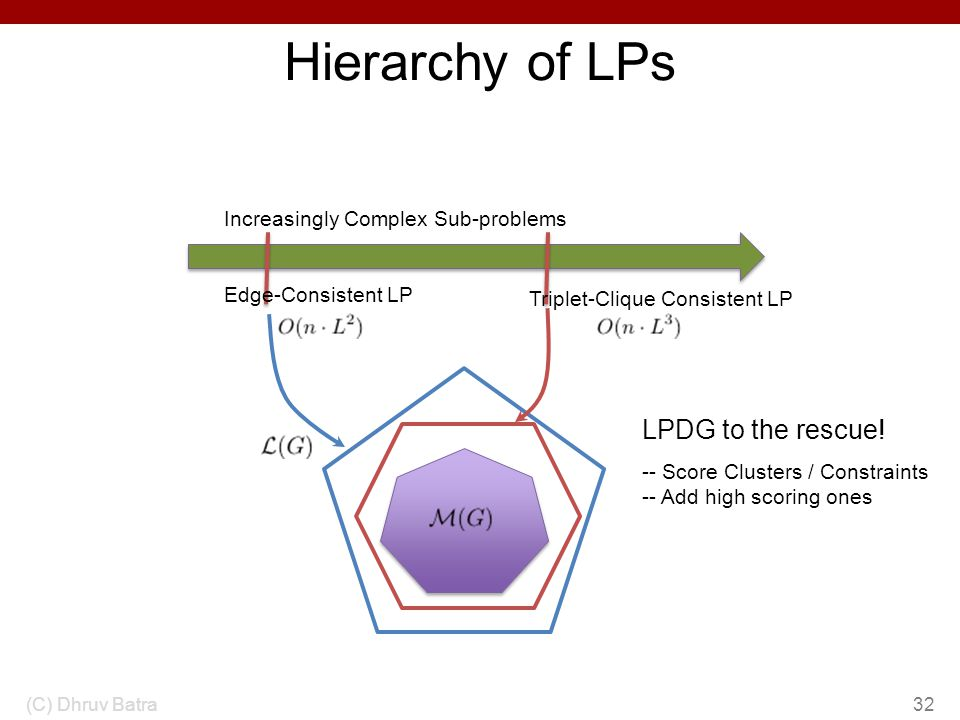 Hierarchy of LPs LPDG to the rescue! Increasingly Complex Sub-problems