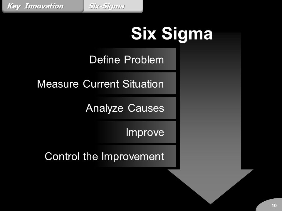 Six Sigma Define Problem Measure Current Situation Analyze Causes