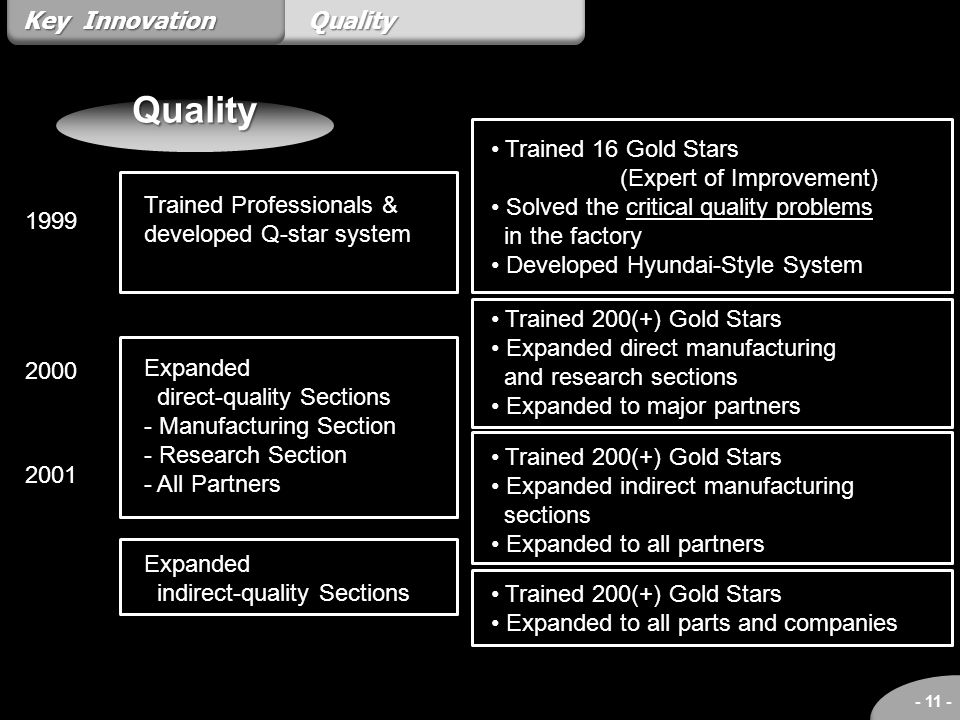 Quality Key Innovation Quality Trained 16 Gold Stars