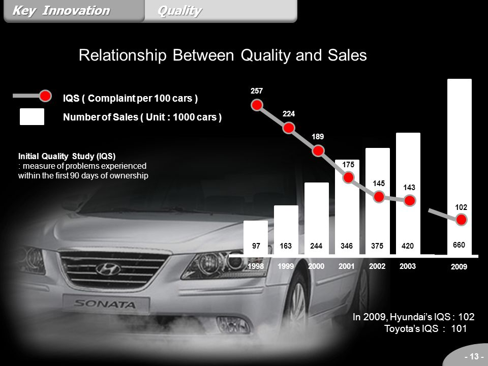Relationship Between Quality and Sales